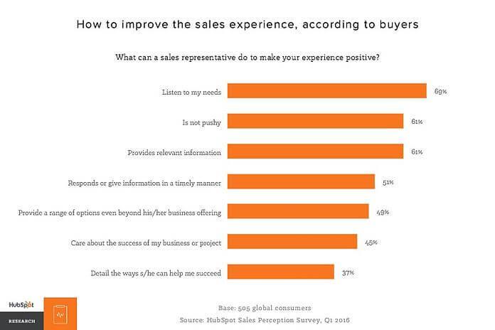 hubSpot sales statistics