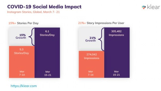 Instagram engagement stats