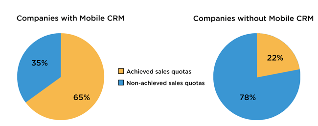 CRM-Software-Chart