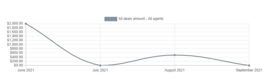 CRM All Deals Amount