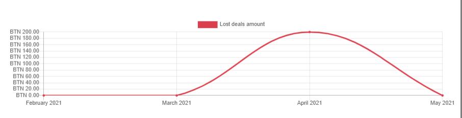 FAQ Lost Deals Amount