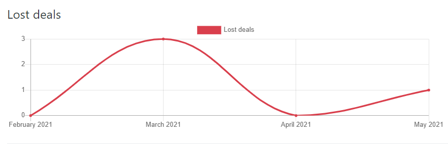 Lost Deals