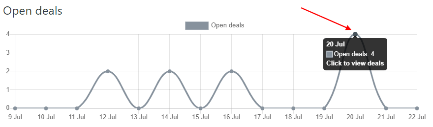 Sales Reports In Zendesk Chart